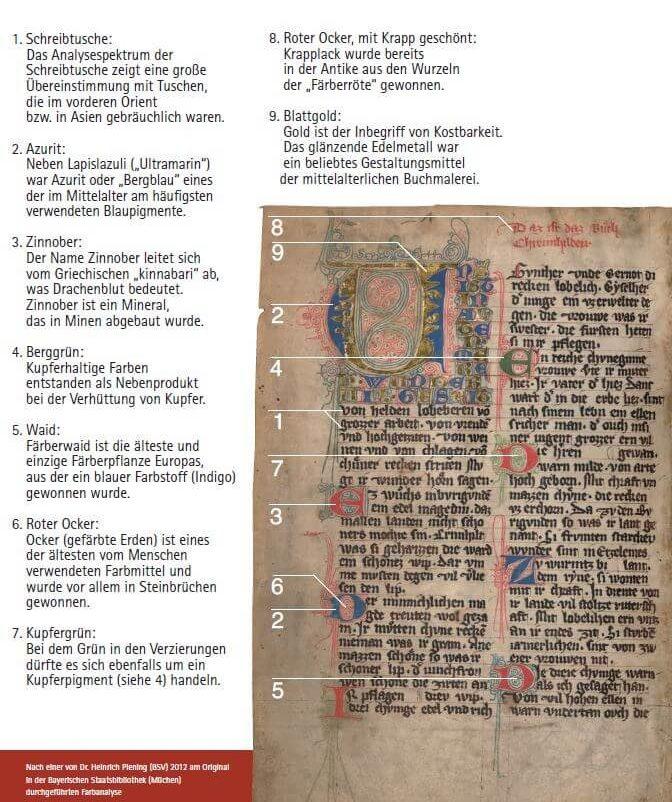 Farbanalyse Prunner Codex